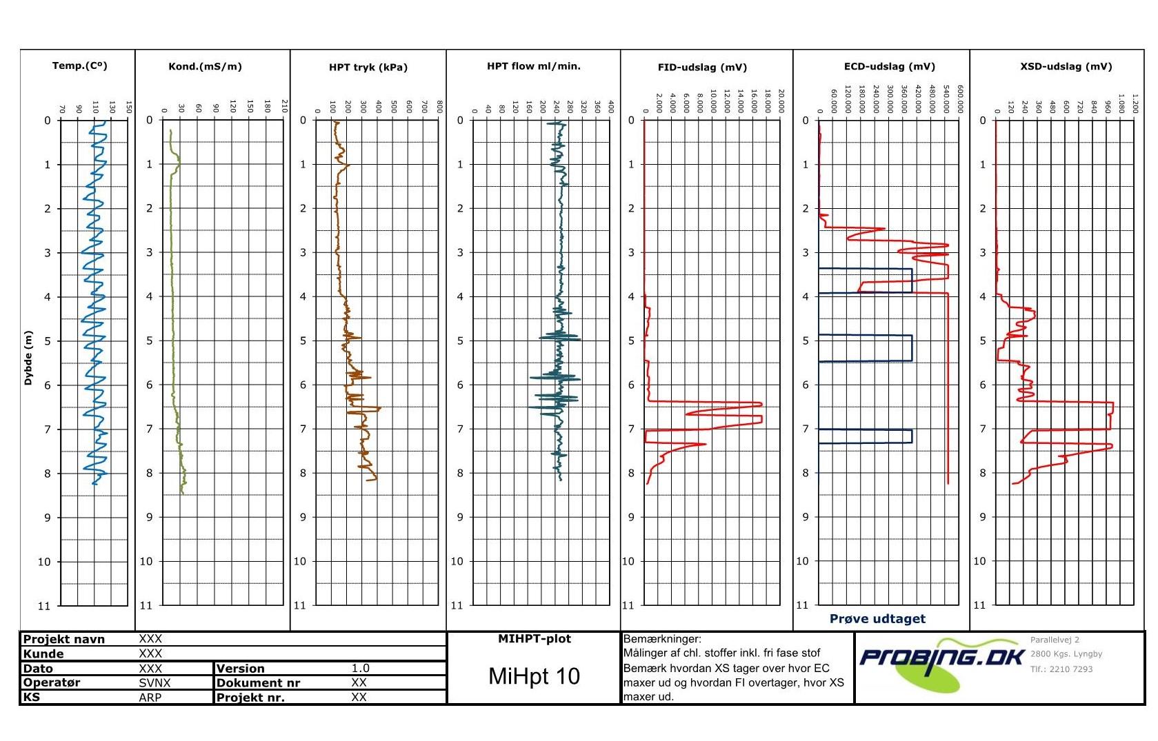 Eksempel MiHpt med EC- FI og XS-detektor3